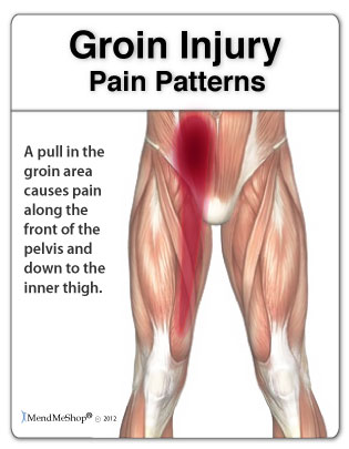 Groin pain patterns - promote pain relief with Freezie cold ice wrap